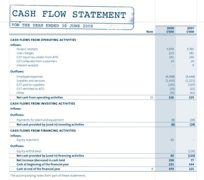 Components of the Cash Flow Statement and Example
