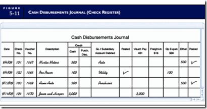 Purchases and Cash Disbursements Procedures:The Conceptual System   business information management