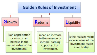 9 GOLDEN RULES of Investing | Recycling Dollars