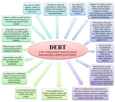 What is Debt? Meaning, Definition and Examples of Debt