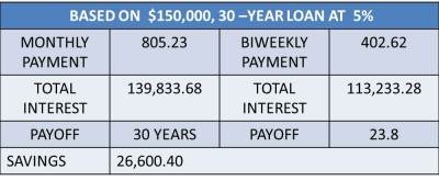 Loan Payment Administration | Are Biweekly Payments Legit or Scam