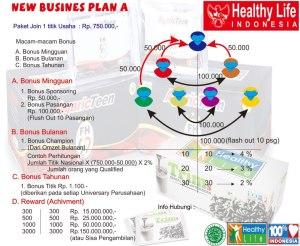 Dahsytanya NEW BUSINES PLAN HLI (Healthy Life Indonesia ...
