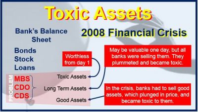 What are Toxic Debts or Toxic Assets? Definition and meaning - Market Business News