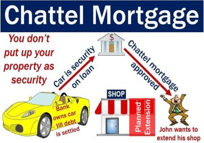 Chattel mortgage - definition and meaning - Market Business News