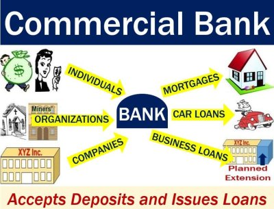 Commercial bank - definition and meaning - Market Business News