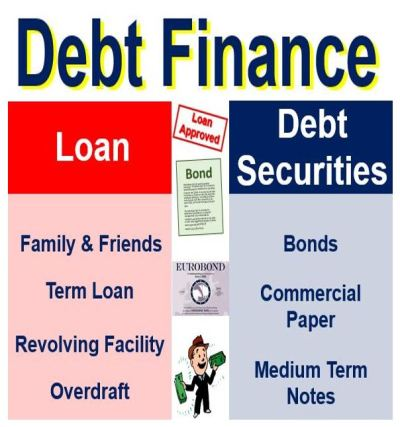What is debt finance? Definition and meaning - Market Business News