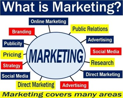 Marketing - definition and meaning - Market Business News