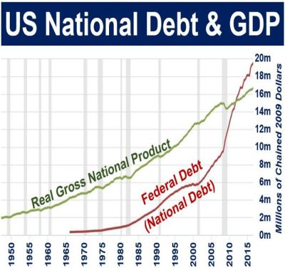 What is the National Debt? Definition and Meaning