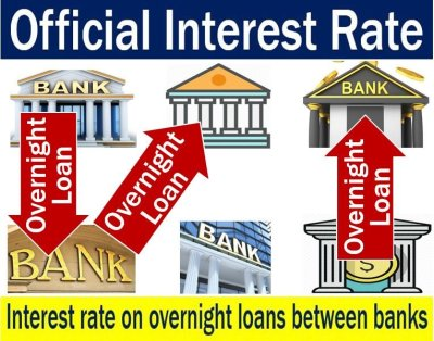 Official interest rate - definition and meaning - Market Business News