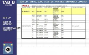 Expansion table for Mittel-Europe and Mediterranean Clusters