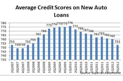 Credit for New Car Buyers Is Back - Or Is It?