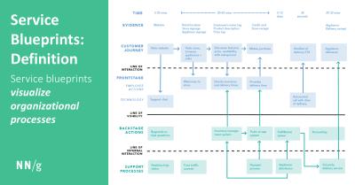 Service Blueprints: Definition
