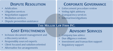 Shareholder Rights - Miller Law Firm