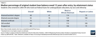 Minority Reporter Black Student Loan Borrowers Fail to Get a Fair Deal on Federal Loans ...