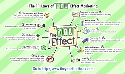 """The 11 Laws of """"You"""" Effect Marketing 