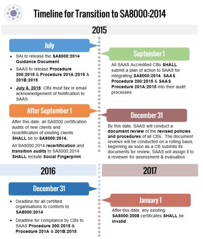 Social Accountability International | SA8000:2014 Timeline