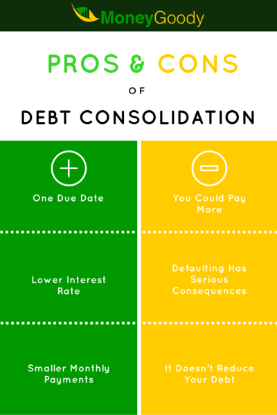 Pros & Cons of Debt Consolidation | Money Goody