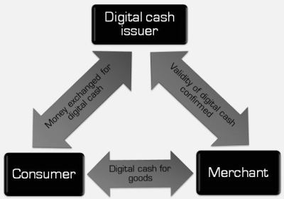 Wednesday word: digital cash | Money Jihad