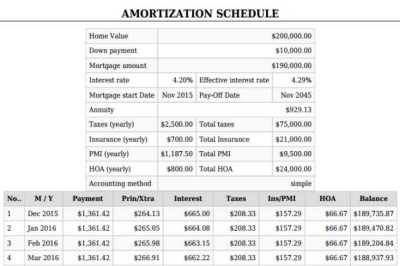 Mortgage Calculator With PMI | Taxes,Insurance,Downpayment