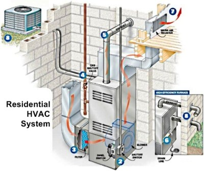 How an HVAC System Works | Sevier County Heat Air ...