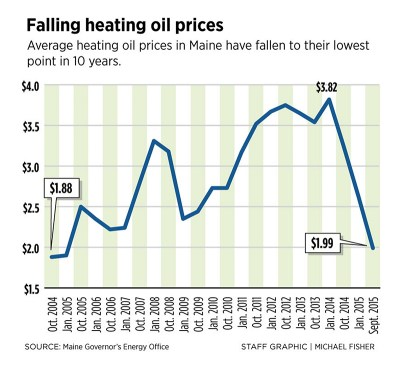 As fuel prices fall, Mainers can expect heat on the cheap this winter - Portland Press Herald