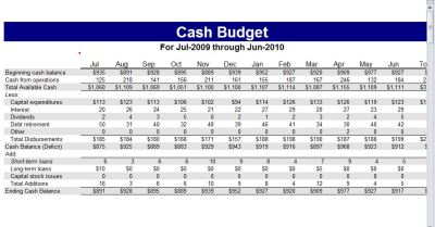 Cash Budget Template | Cash Flow Budget Worksheet