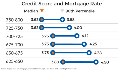 How Your Credit Score Affects Your Mortgage Rate | Chris Doering Mortgage