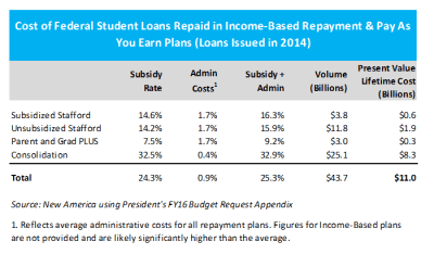 What Does Income-Based Repayment for Student Loans Cost?
