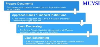 Mudra Bank Loan Details In India | Basic Procedures