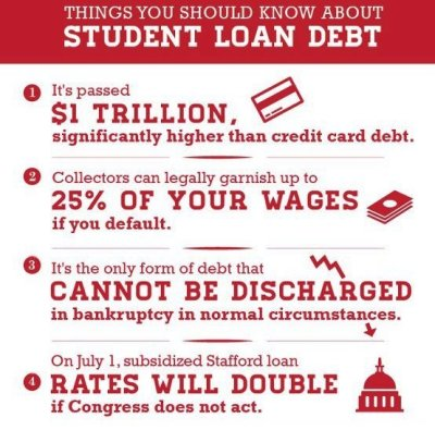 Eliminate & Resolve Private or Federal Student Loans