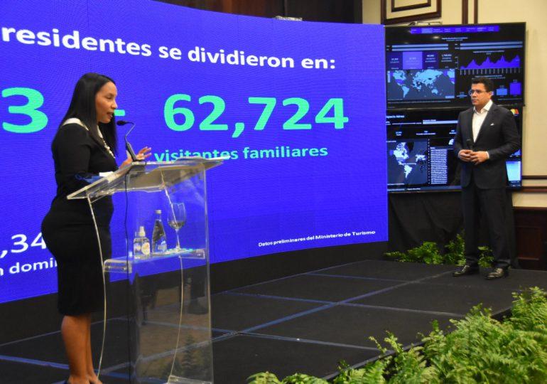 Ministerio de Turismo de República Dominicana informó los resultados preliminares de junio 2021 sobre las llegadas de visitantes al país