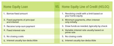 Ten Things To Avoid In Interest Rates On Home Equity Loans | Roy Home Design