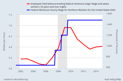 Five Facts about the Minimum Wage | Cato @ Liberty