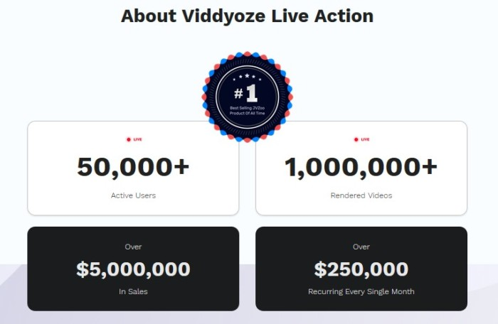 Viddyoze Live Action PRO Video Animation Software by Joey Xoto