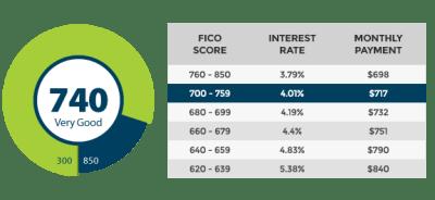 Treat Your Credit Score Like Your Board Score | Passive Income M.D.