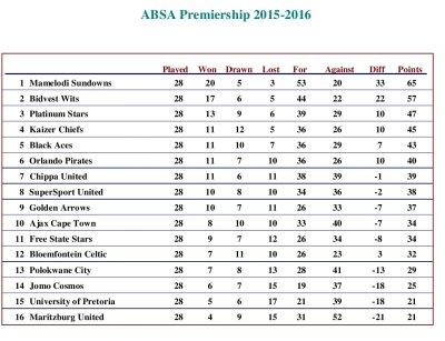 Absa Psl League Log Table | Brokeasshome.com