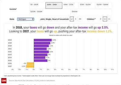 Use this calculator and see how the tax bill will affect your paycheck - scoopnest.com