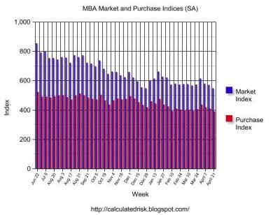 Calculated Risk: MBA: Mortgage Application Volume Down