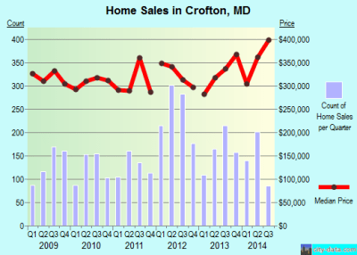 Crofton, Maryland (MD 21054, 21114) profile: population, maps, real estate, averages, homes ...