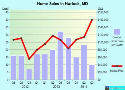 Hurlock, Maryland (MD 21643) profile: population, maps, real estate, averages, homes, statistics ...