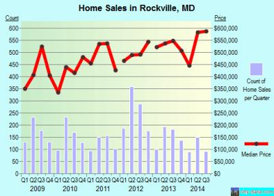 Rockville, Maryland (MD 20850) profile: population, maps, real estate, averages, homes ...