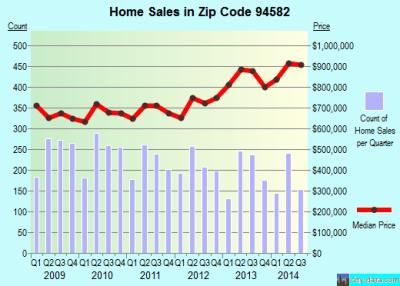 94582 Zip Code (San Ramon, California) Profile - homes, apartments, schools, population, income ...