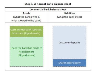 How do Banks Become Insolvent? - Positive Money