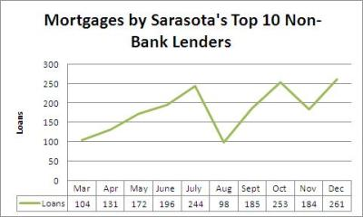 Non-bank mortgage lenders rebound from a slow November | January 16, 2013 | Michael Braga ...