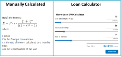 How to calculate EMI on home loan - Quora