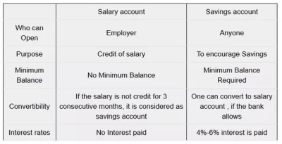 What is the difference between a savings account and a salary account? - Quora