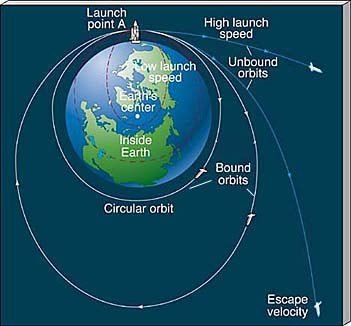 What is the difference between orbital and critical velocity? - Quora