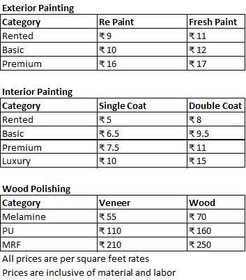 What is the average cost of house painting? - Quora