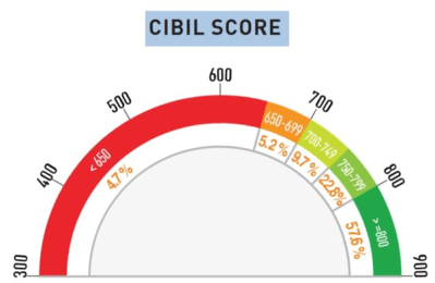 I have low cibil score(600 to 650). I need credit card. Which bank provide Credit Card for low ...