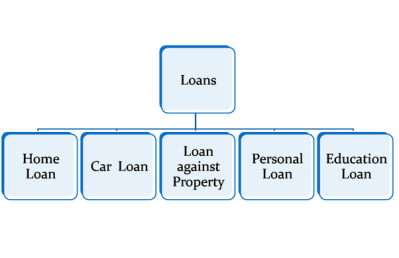 What are the types of bank loan and their eligibility in india? - Quora